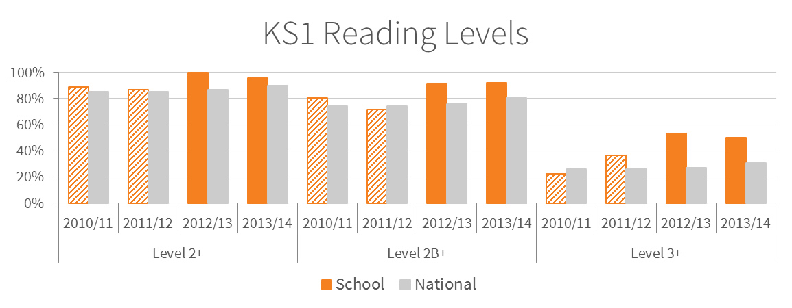 Chart showing the Key Stage 1 reading levels at Minster in Sheppey Primary School