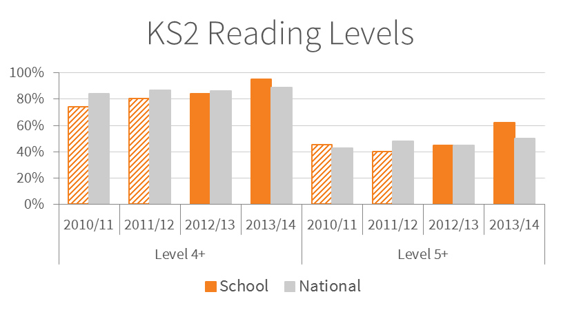 Chart showing the Key Stage 2 reading levels at Minster in Sheppey Primary School